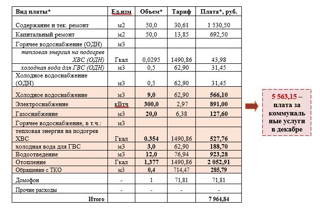 Пример расчета изменения размера платы