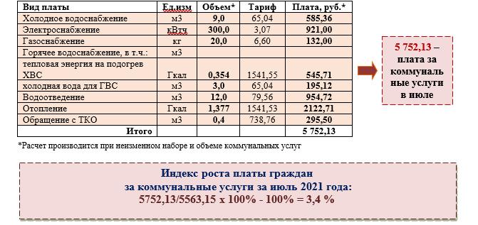 Расчет платы за июль 2021 года в сопоставимых условиях